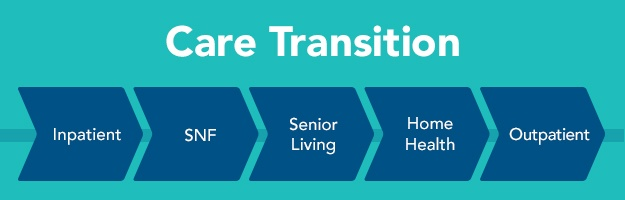 Care Transition – Inpatient, SNF, Senior Living, Home Health, Outpatient