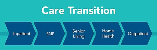 Care Transition – Inpatient, SNF, Senior Living, Home Health, Outpatient