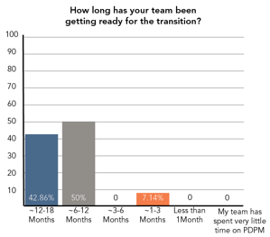 Blog Graph 2