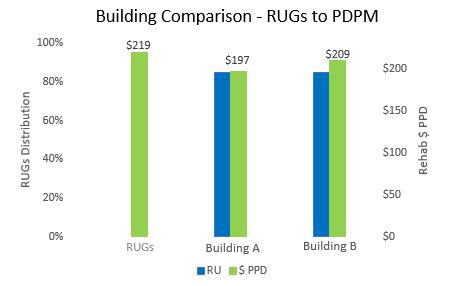 Building Comparison Chart 1