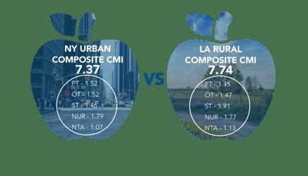Composite CMI Comparison 1