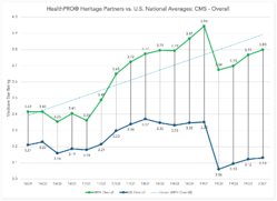 HealthPRO-Heritage Partner Star Rating vs US National Averages