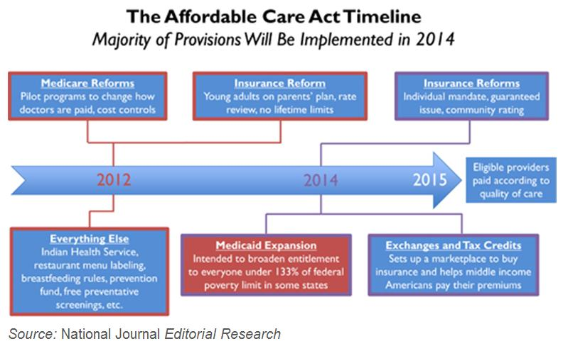 the affordable care act still ushers slow changes in the american healthcare system Asked separately about three possible courses for the future of the affordable care act  changes in the us healthcare system fed-funded-healthcare-system.