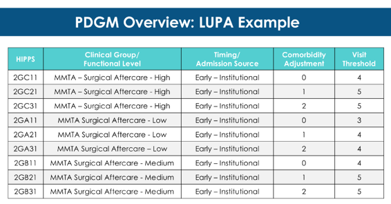 PDGM Overview - LUPA Example-1