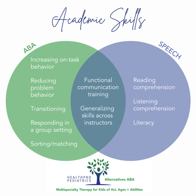 Speech + ABA_Academic Skills