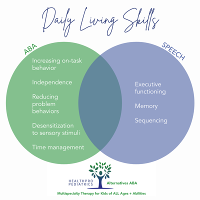 Speech + ABA_Daily Living Skills