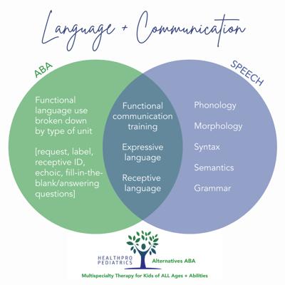 Speech + ABA_Language + Communication