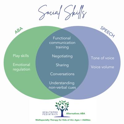 Speech + ABA_Social Skills