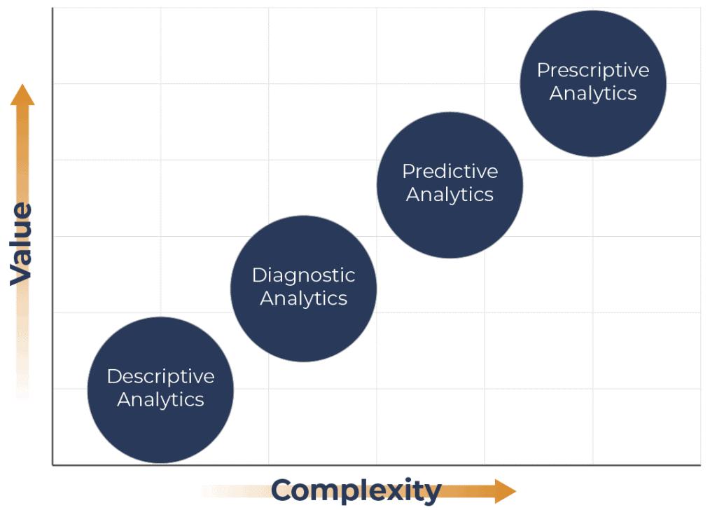 analytics hierarchy